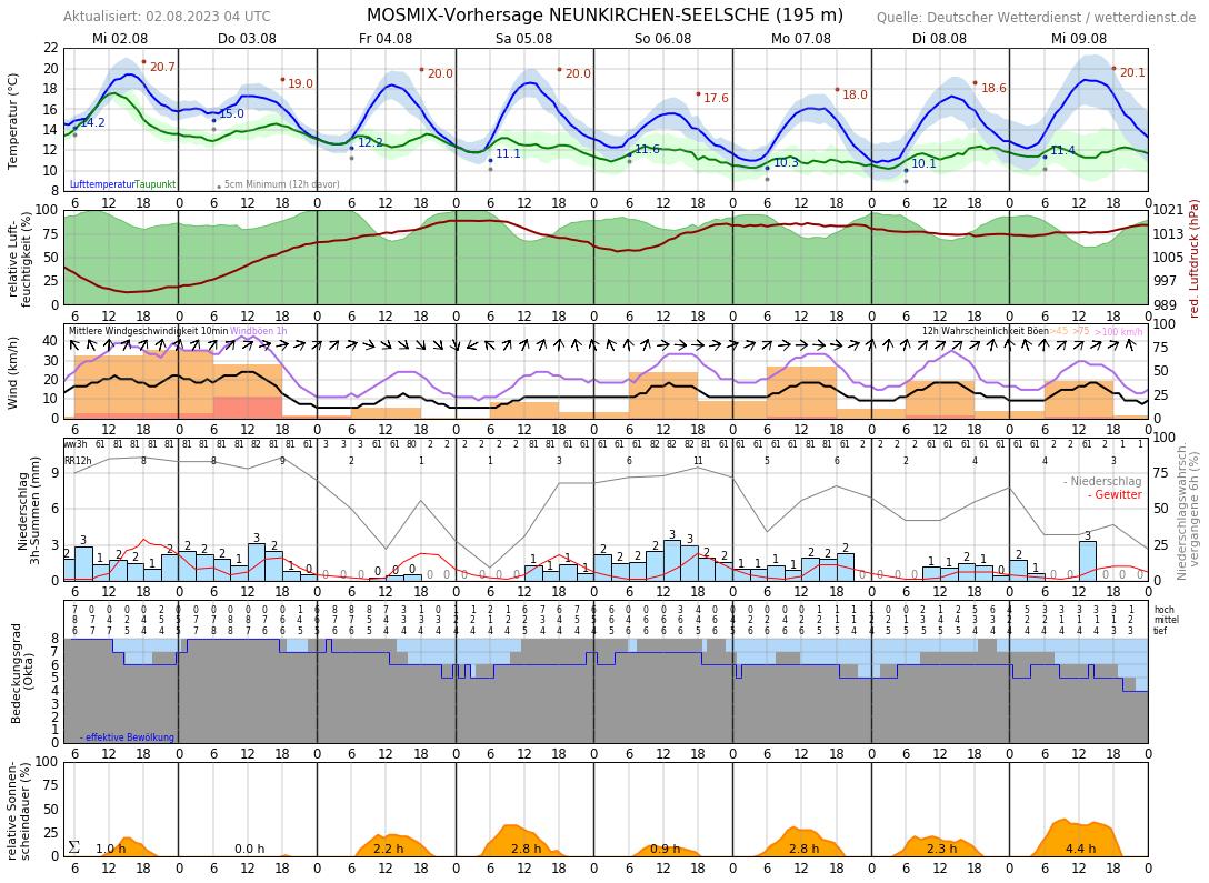 Wetter Neunkirchen-Seelscheid