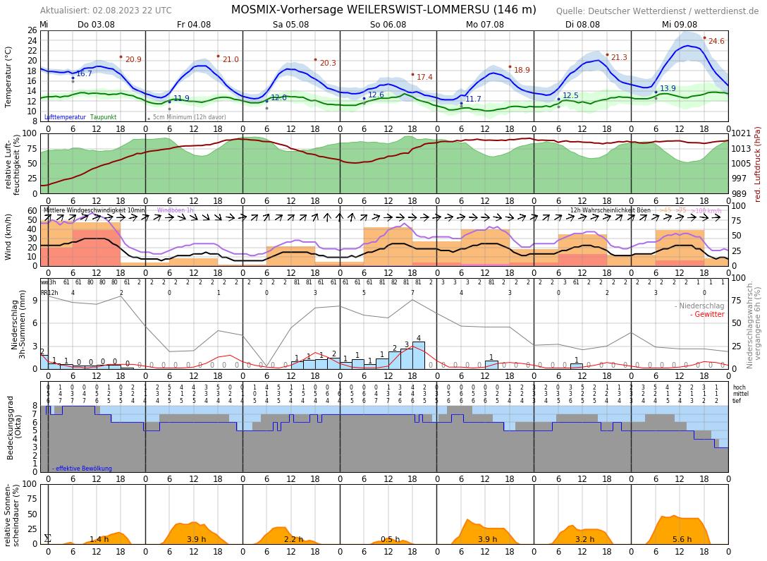 Wetter In Erftstadt 14 Tage