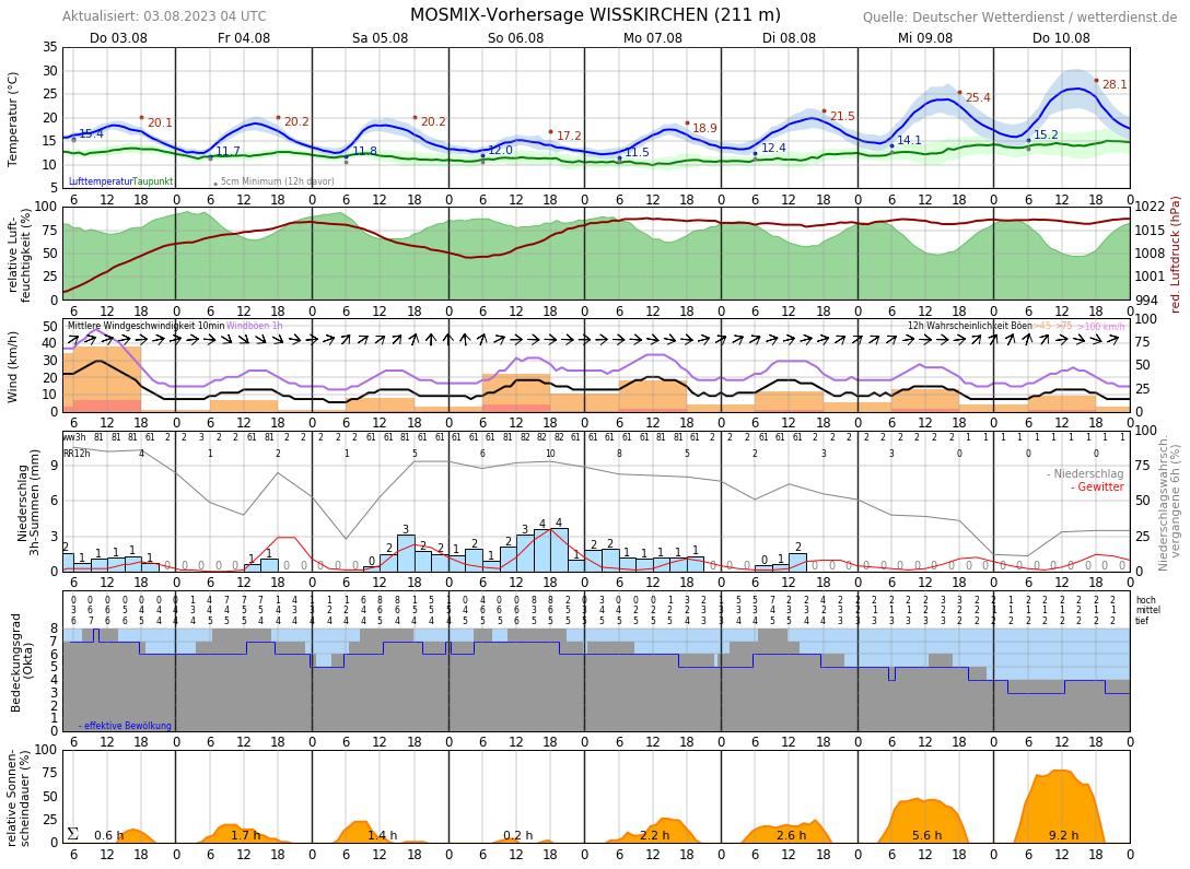 Wetter Zülpich 16 Tage
