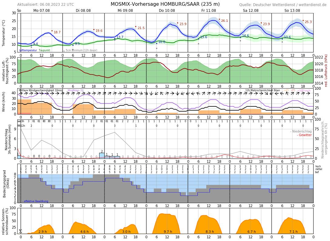 Wetter In Homburg Saar 7 Tage