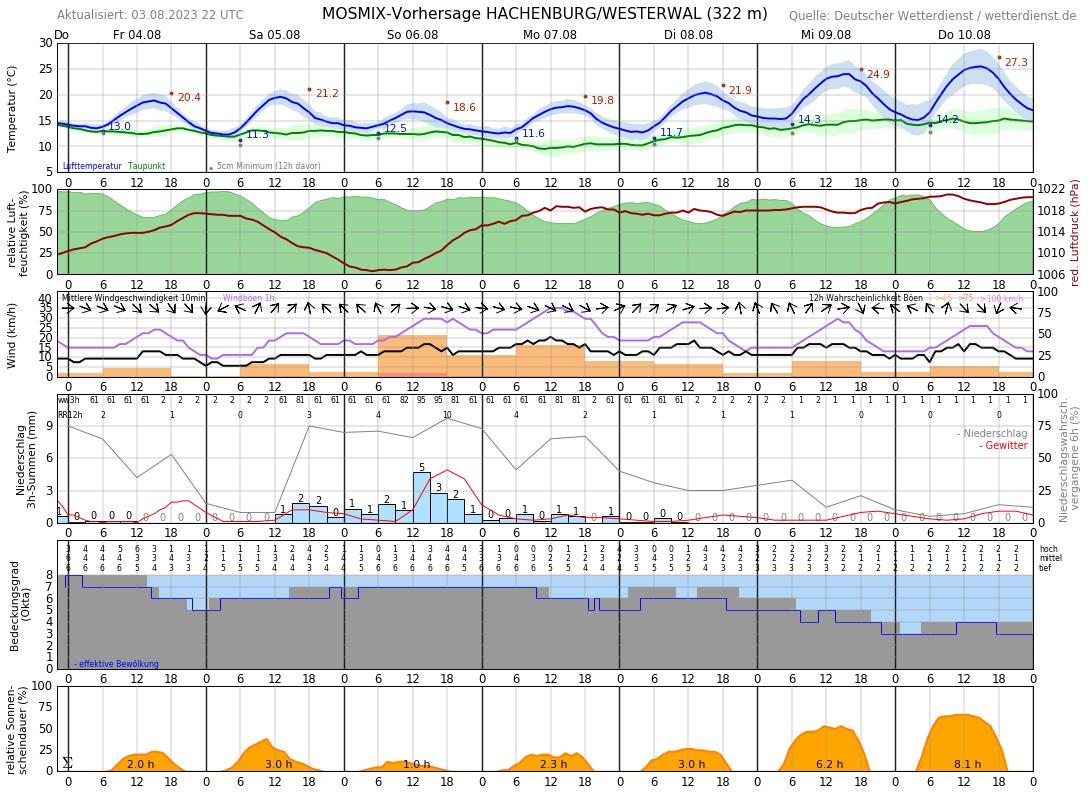 Wetter Hachenburg 16 Tage