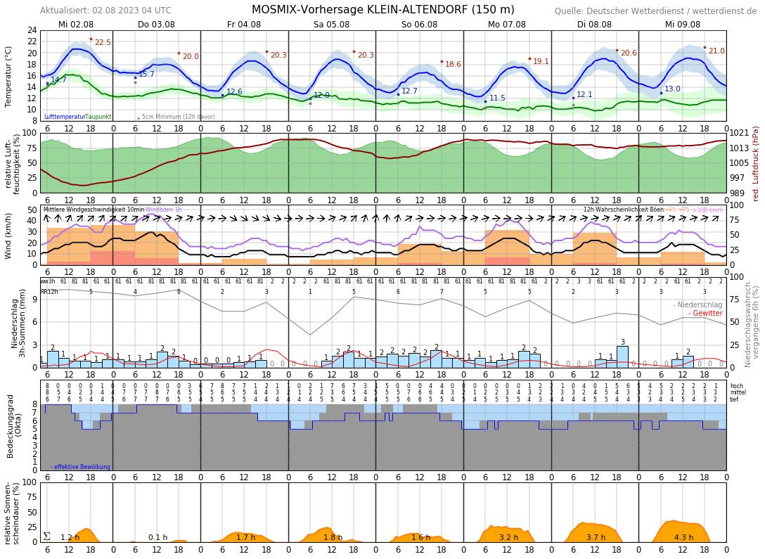 Wetter Heute Rheinbach