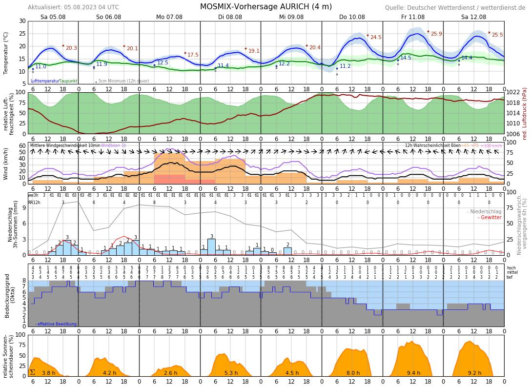 Wetter Aurich 16 Tage