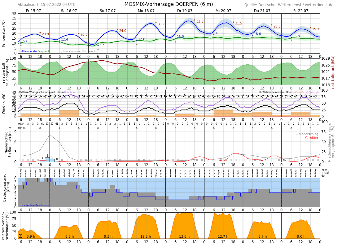 Wetter Papenburg 16 Tage