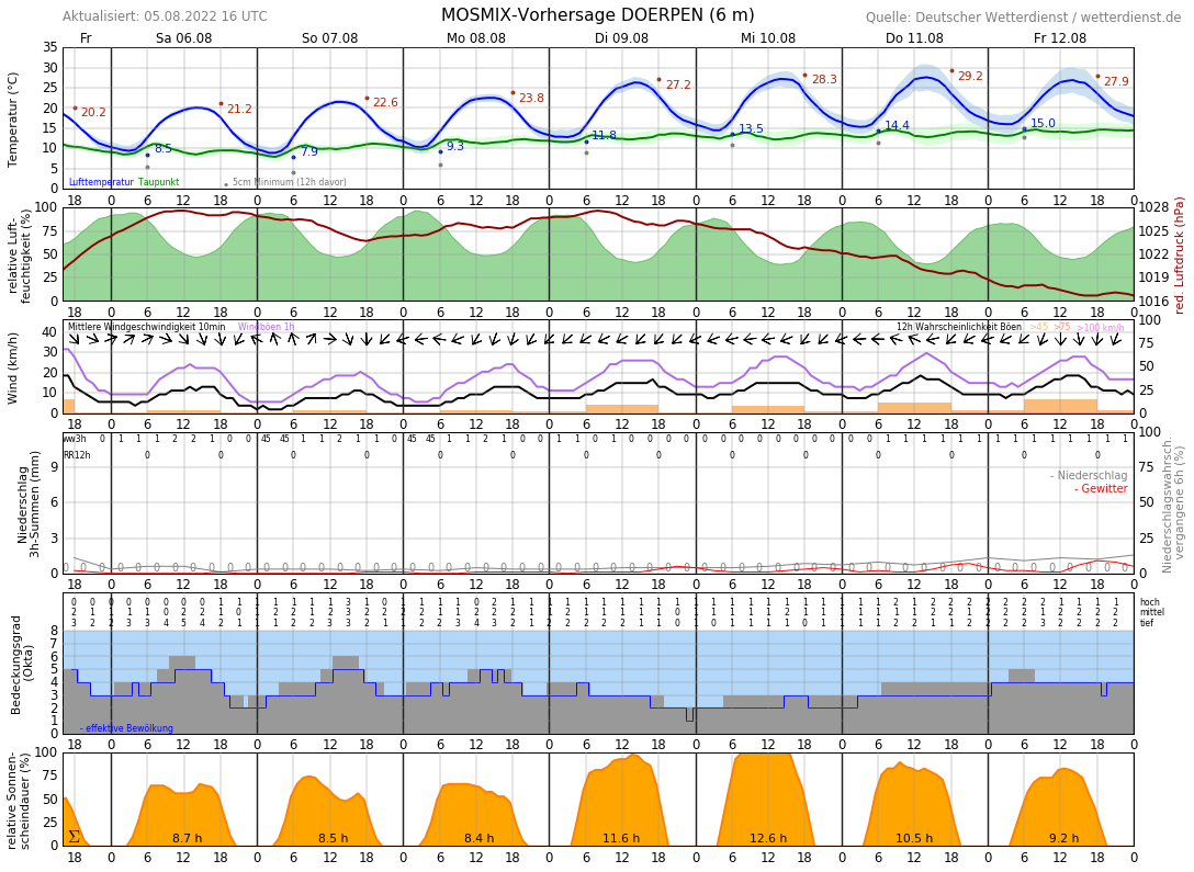 Wetter In Papenburg 14 Tage