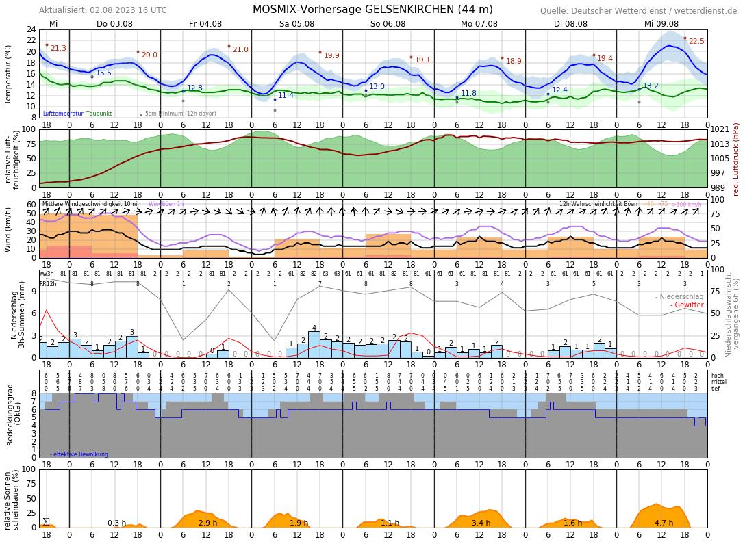 Wetter Gelsenkirchen 10 Tage
