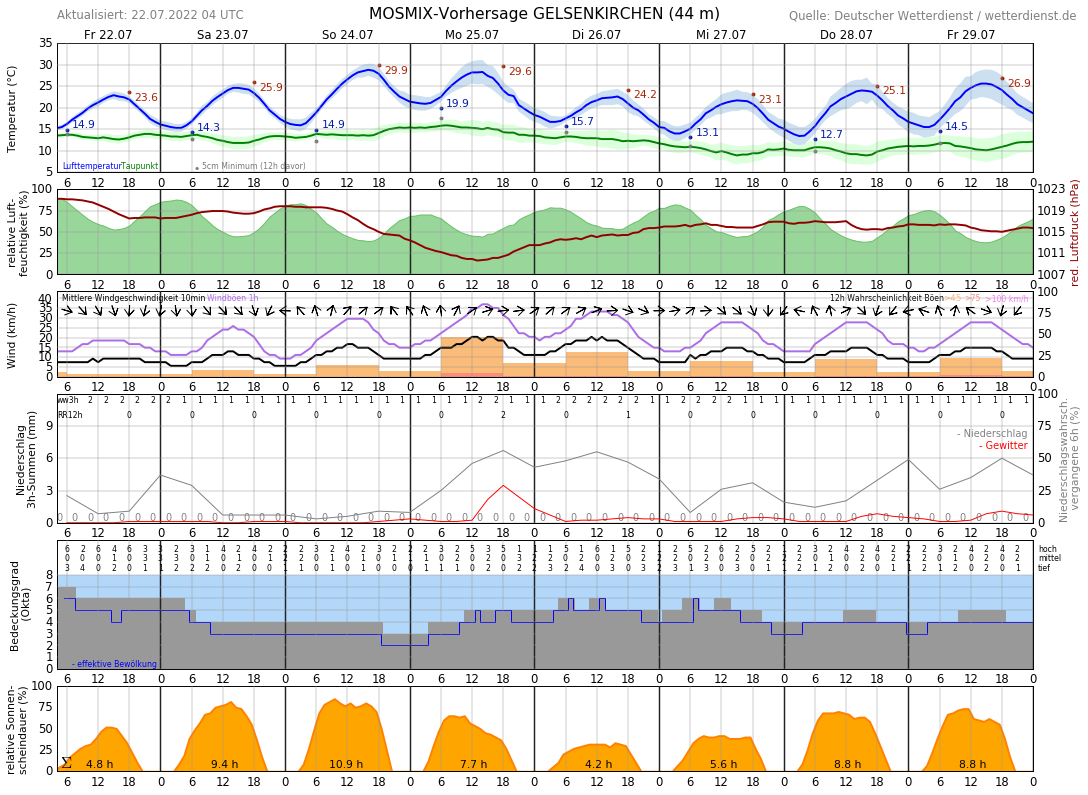Aktuelle Temperatur Gelsenkirchen