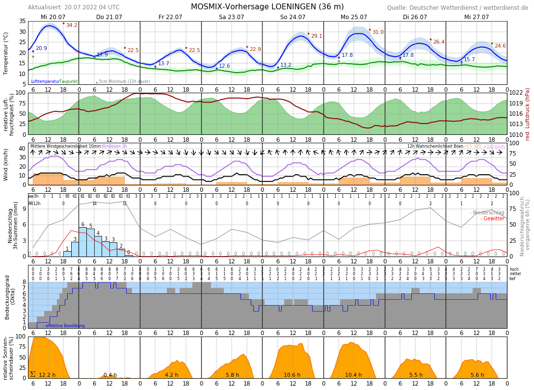 Wetter Cloppenburg 14 Tage