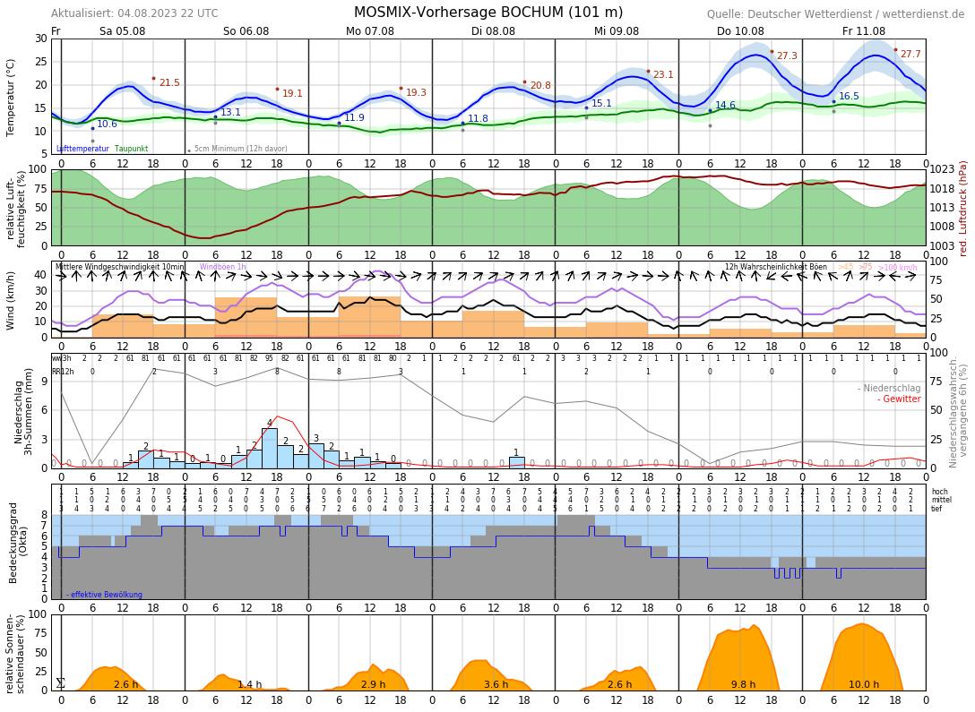 Wetter In Bochum Für 14 Tage