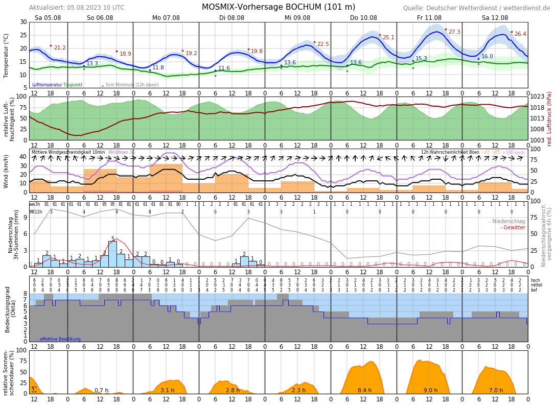Wetter In Dortmund 10 Tage