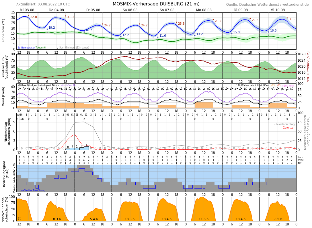Wetter In Duisburg 10 Tage