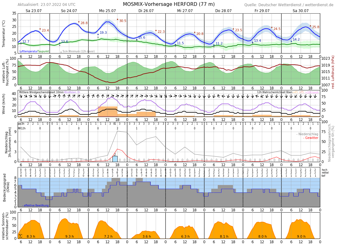 Wetter In Herford 16 Tage