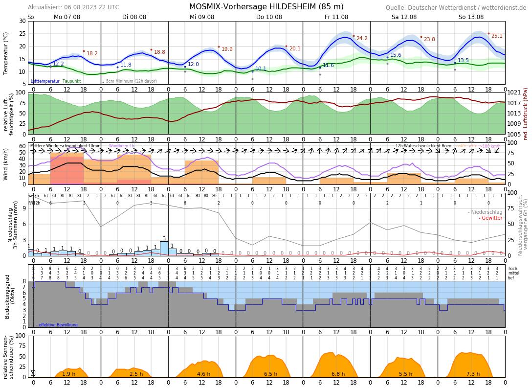 10 Tage Wetter Hildesheim Wetterdienstde
