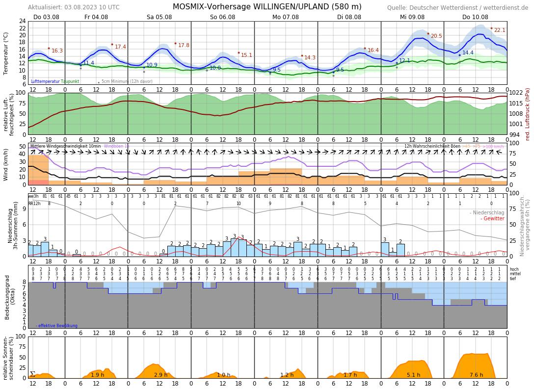 Wetter Brilon 16 Tage