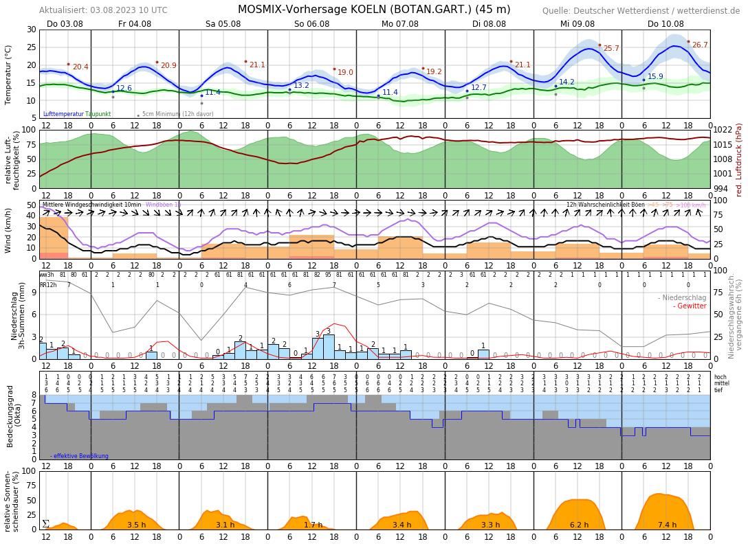 Aktuelle Temperatur Köln