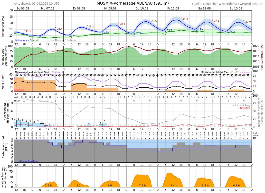 Wetter Adenau