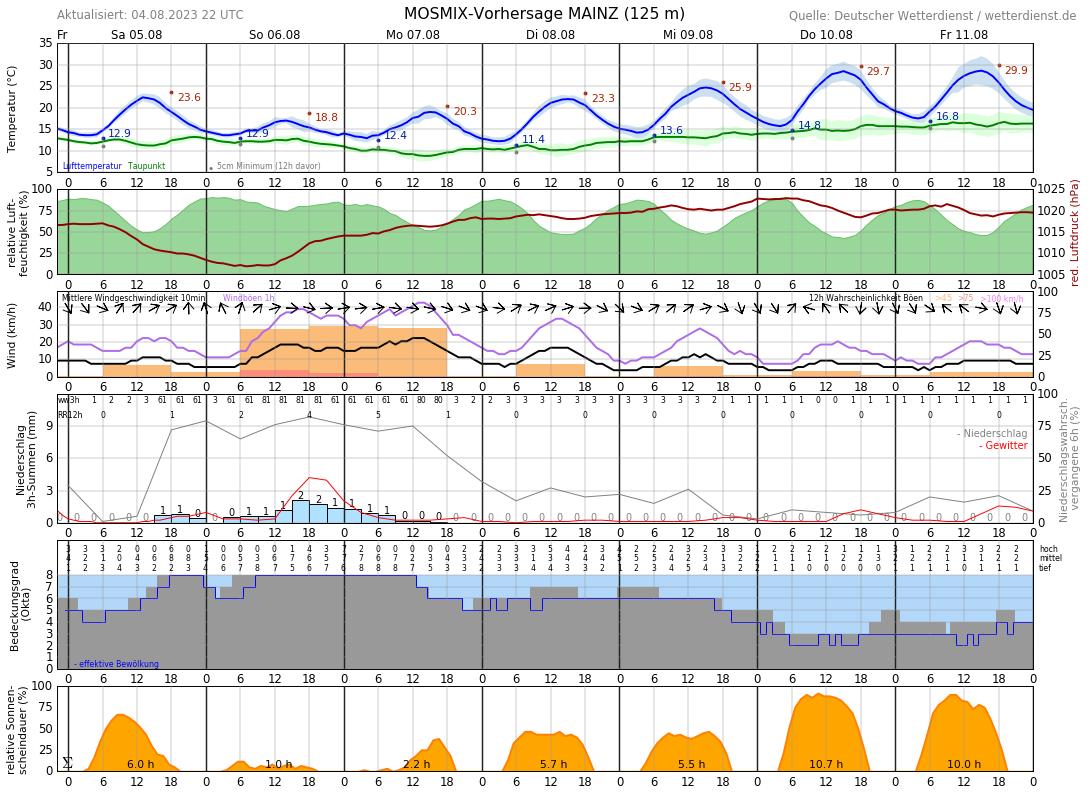 Wetter In Ginsheim-Gustavsburg 16 Tage