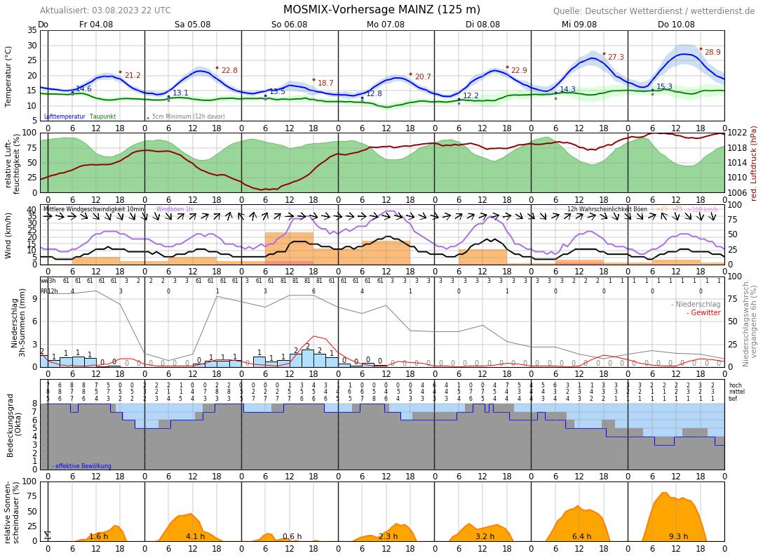 Wetter Mainz 10 Tage