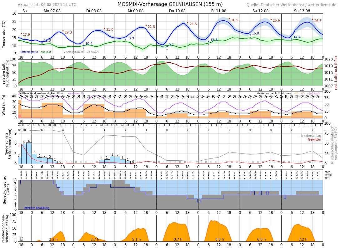 Wetter In Gelnhausen 7 Tage