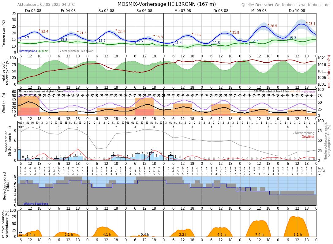 Wetter Heilbronn 10 Tage