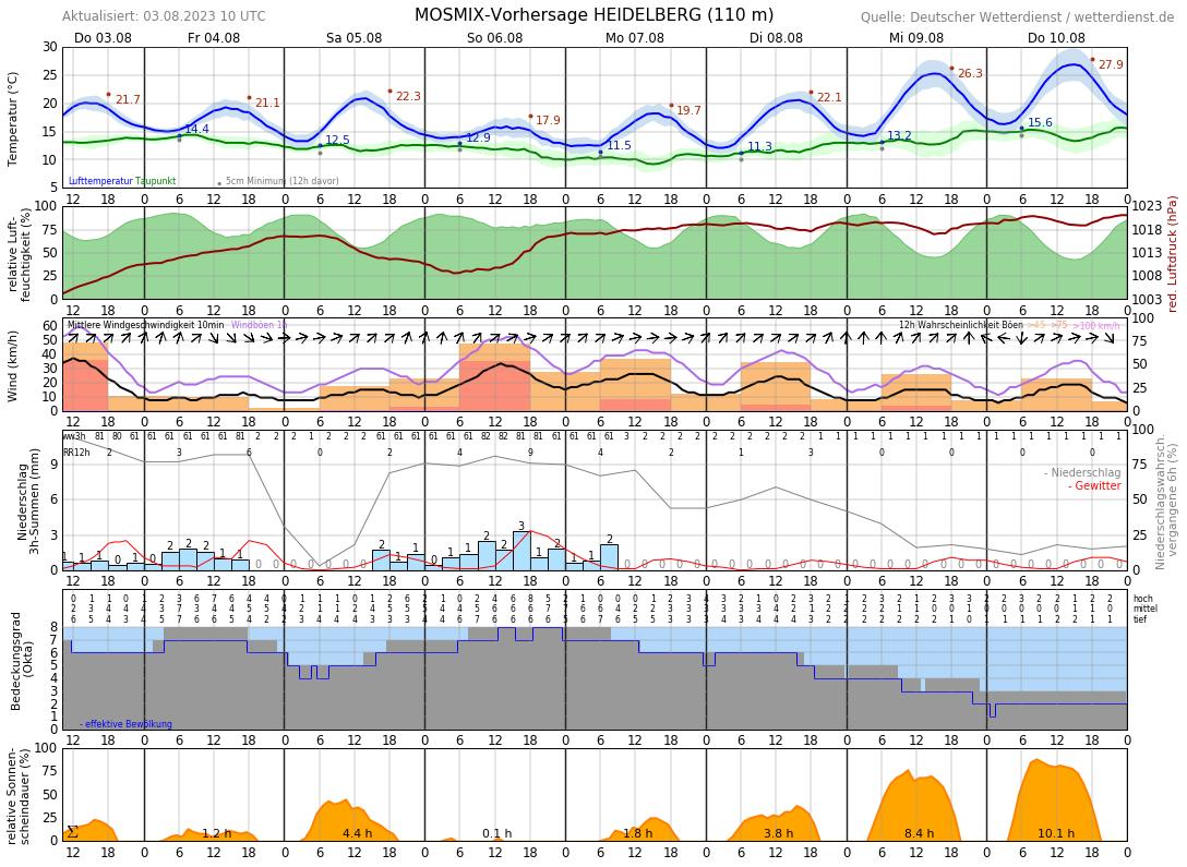 Wetter In Heidelberg 10 Tage
