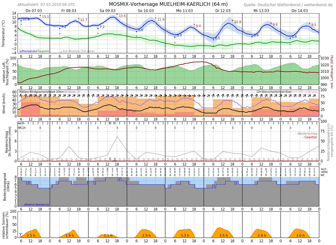 Wettervorhersage.Heimbach Weis