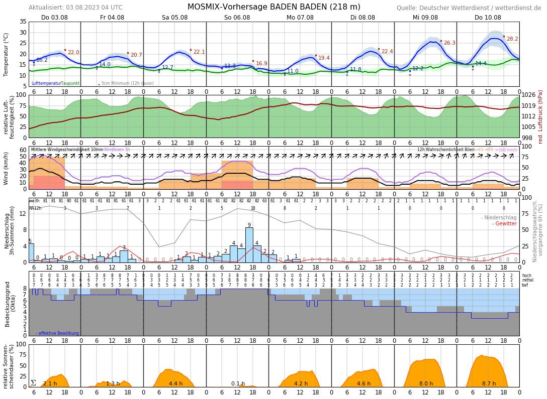 Wetter Gaggenau 14 Tage