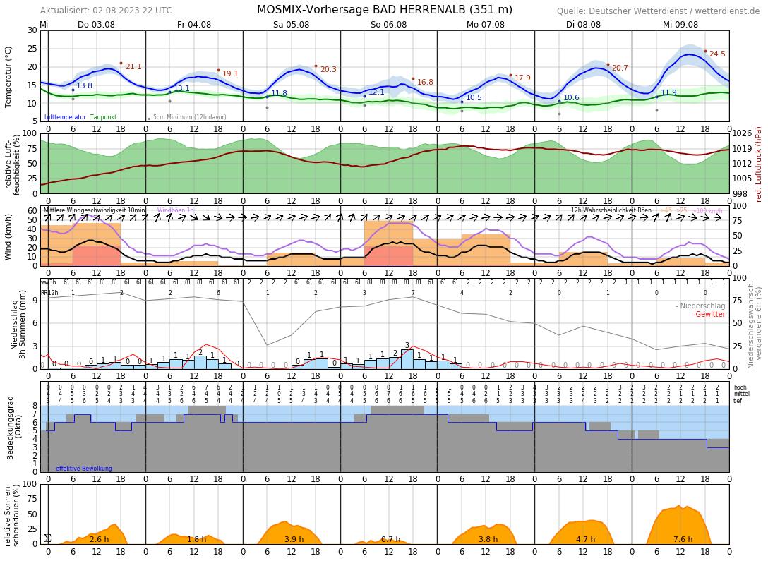 Wetter Für Gernsbach