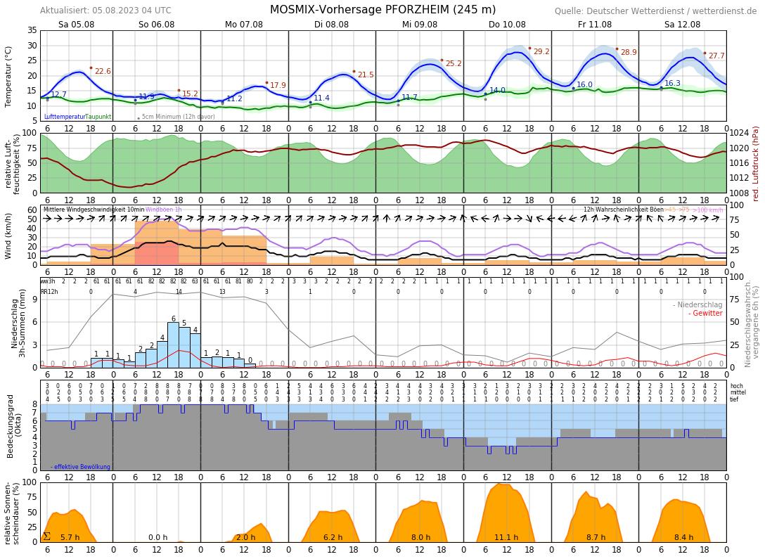 Wetter Pforzheim 14 Tage