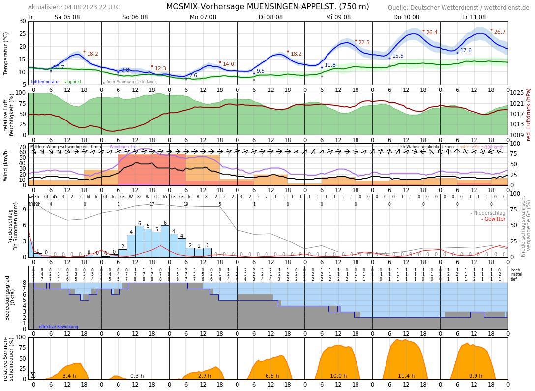 Wetter Münsingen 14 Tage