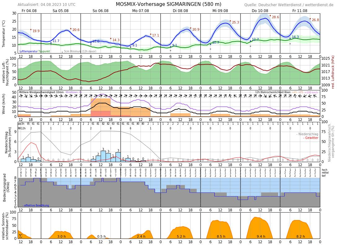 Wetter Sigmaringen 14 Tage