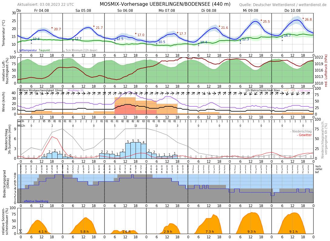 Wetter Uhldingen Mühlhofen 16 Tage