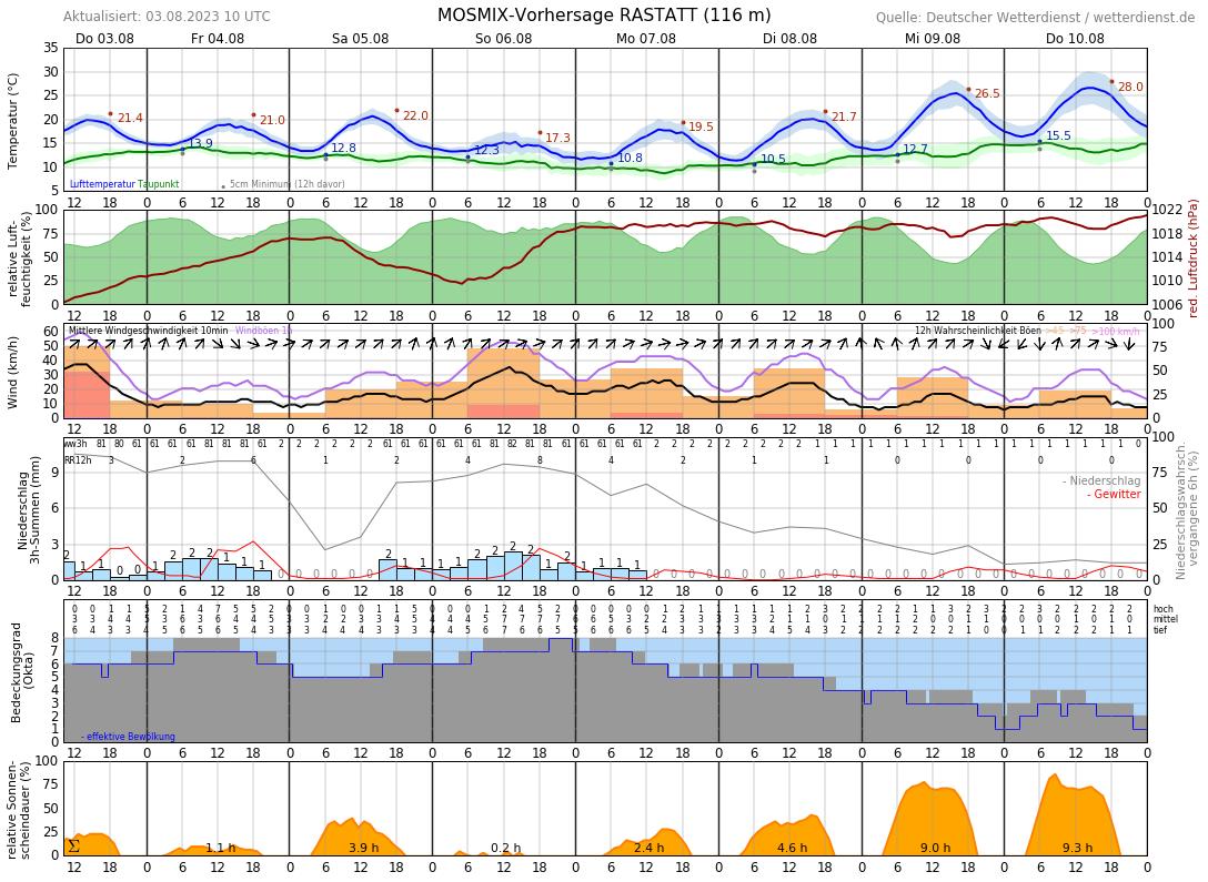 Wetter Rastatt 16 Tage