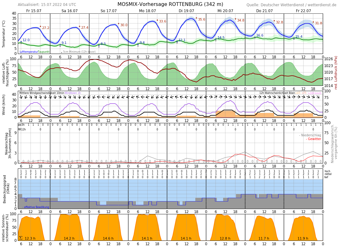 Wetter Rottenburg 16 Tage