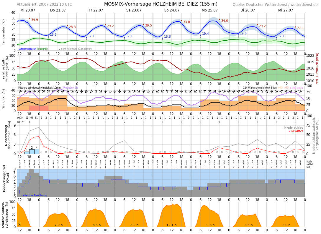 Www.Limburg Wetter