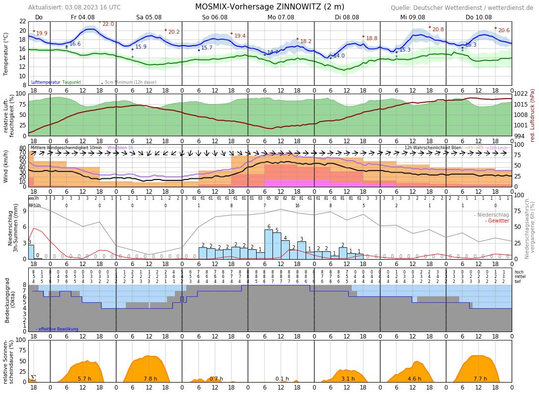 Wetter Koserow 7 Tage