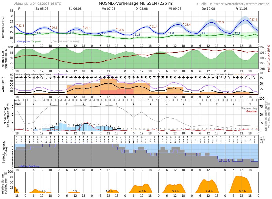 Wetter Meißen 14 Tage