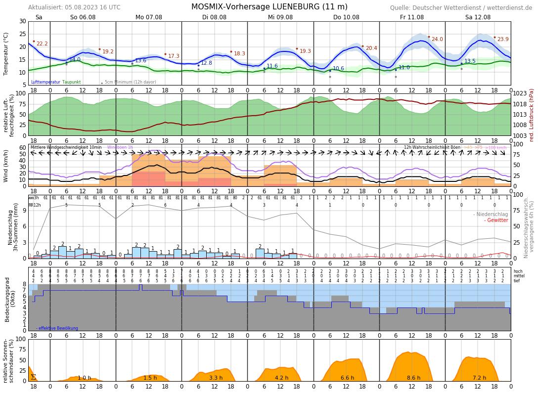 Wetter Lüneburg 10 Tage Vorhersage