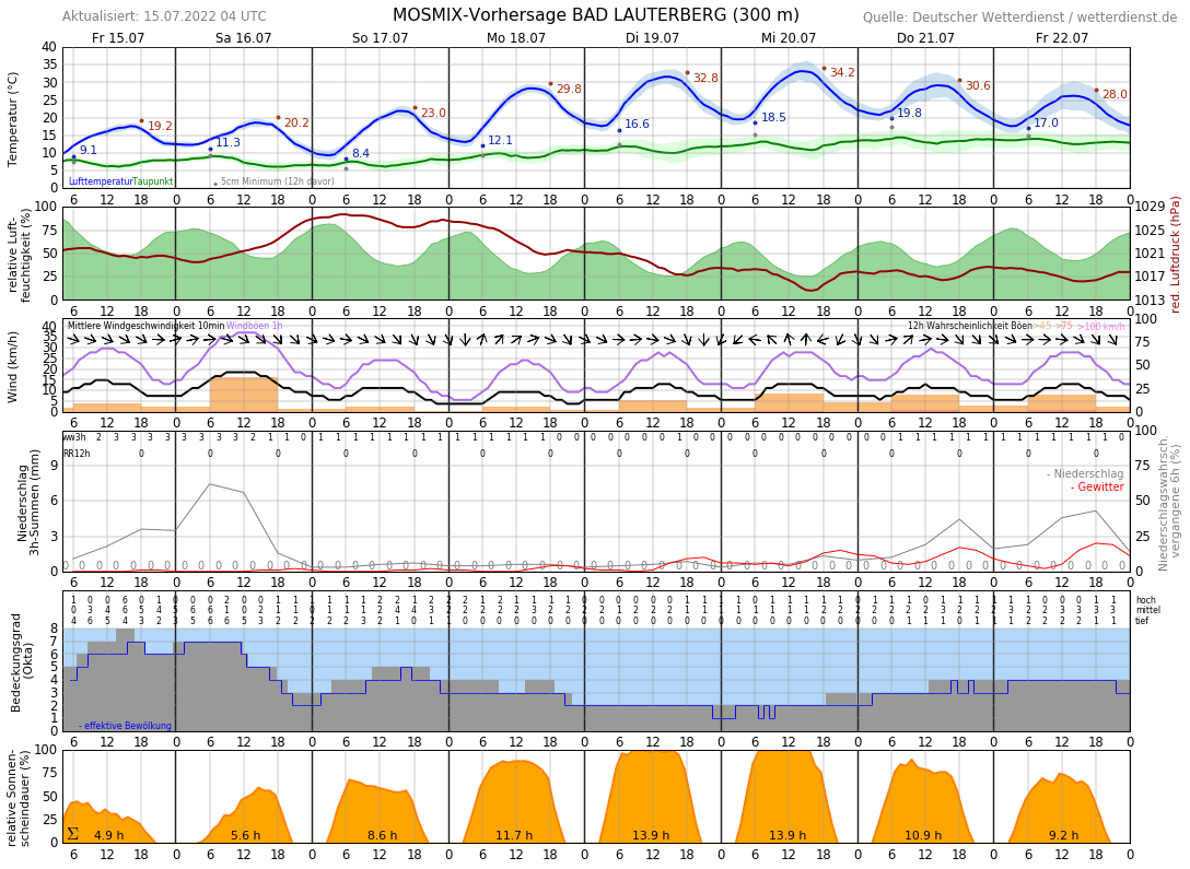 Wetter Bad Lauterberg 16 Tage