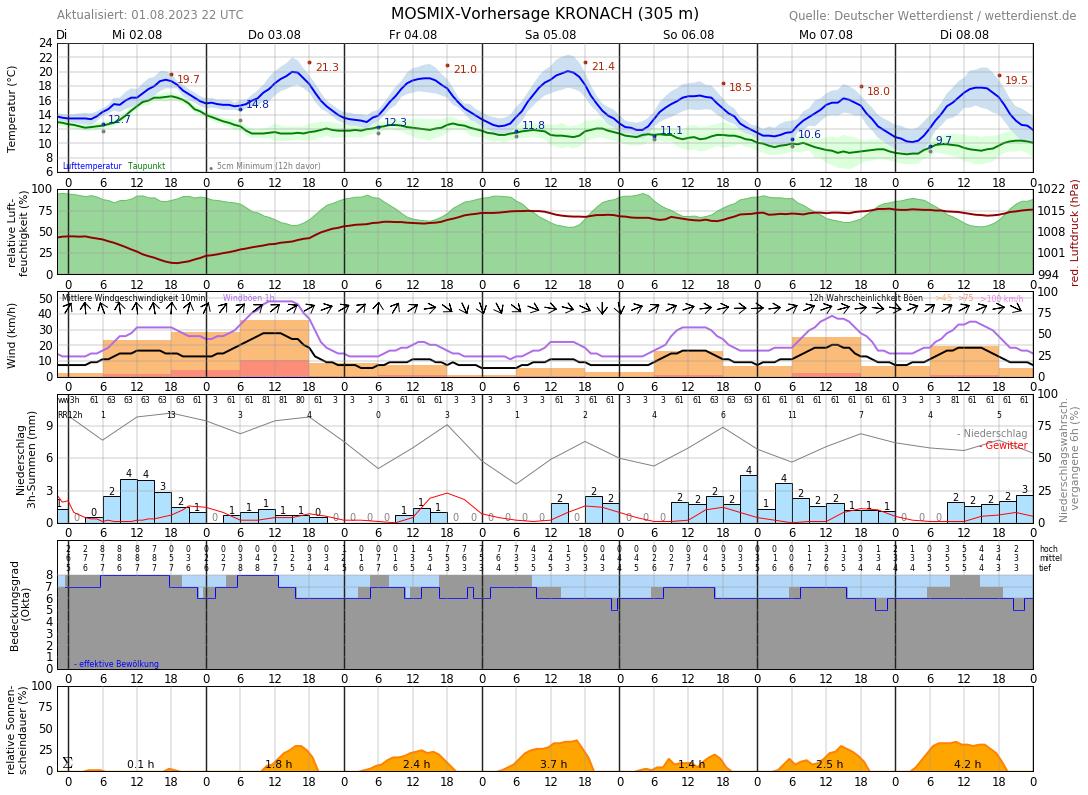 Wetter Kronach 16 Tage