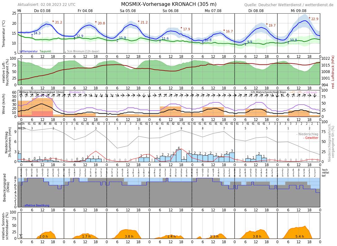 Wetter In Kronach 7 Tage