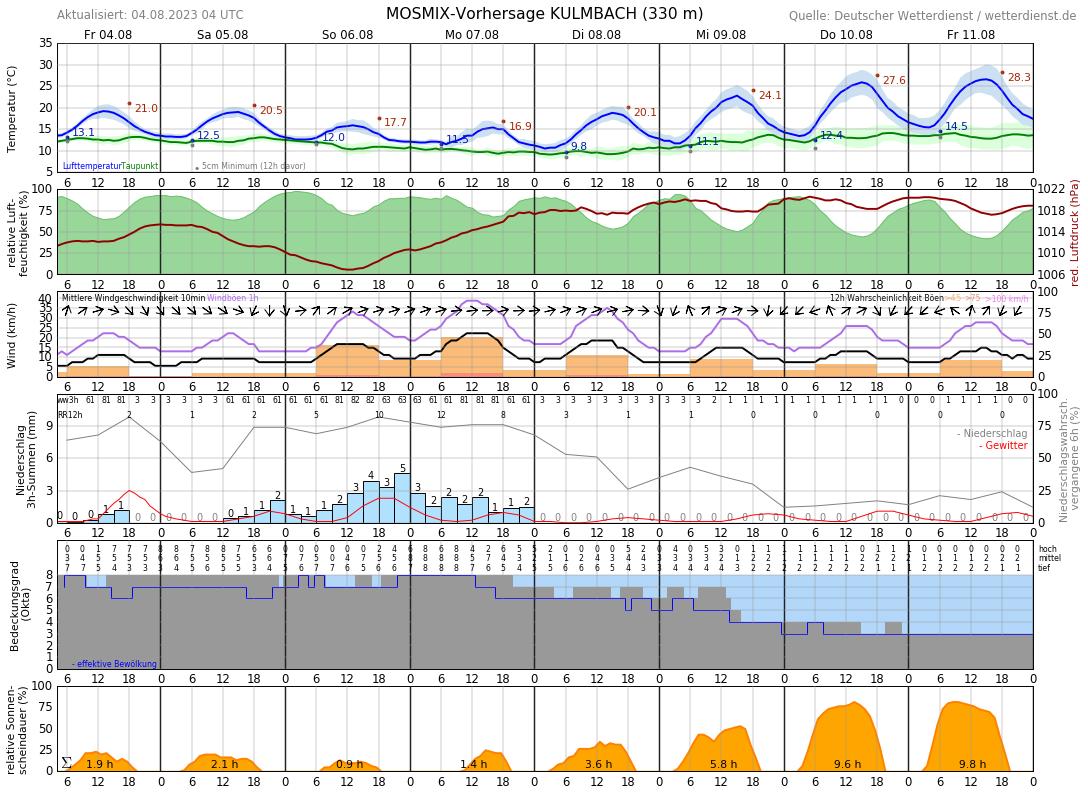 Wetter Kulmbach 14 Tage