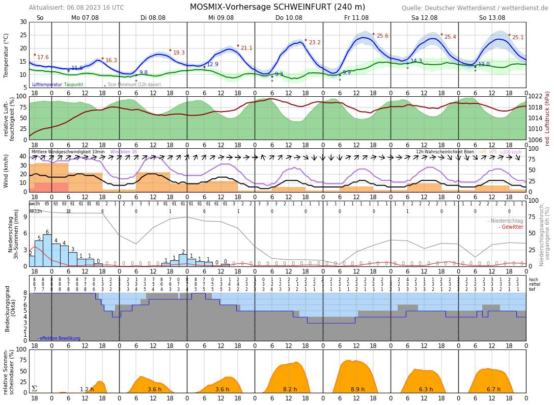 Wetter Schweinfurt 16 Tage
