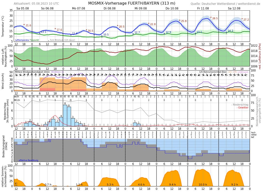 Wetter Fürth 16 Tage