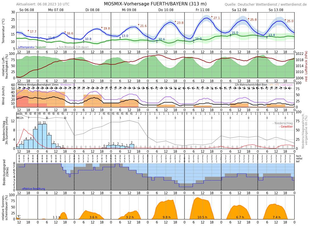 Wetter Zirndorf 14 Tage