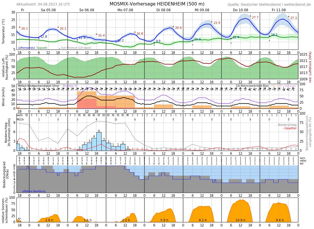 Wetter In Heidenheim 7 Tage