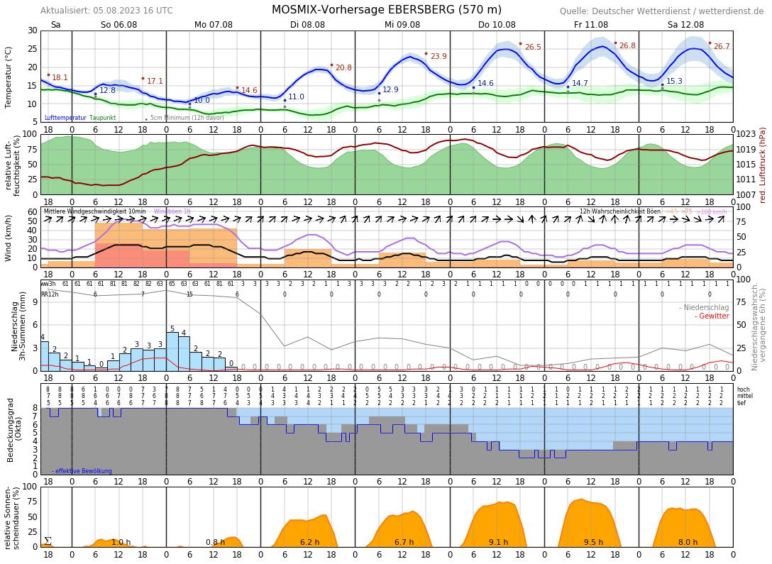 Wetterbericht München 14 Tage