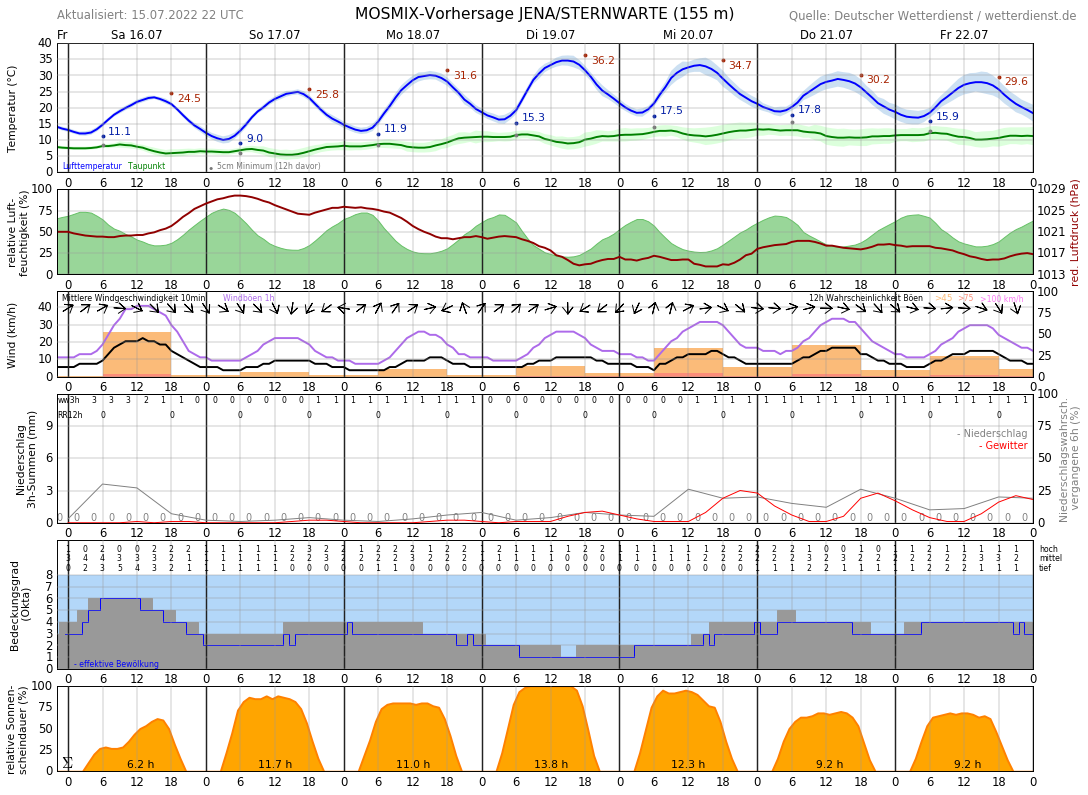 Wetter Jena 3 Tage