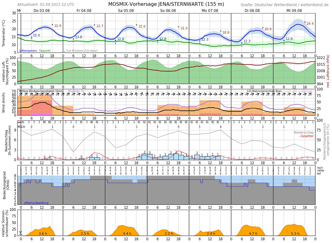Wetter In Jena 14 Tage