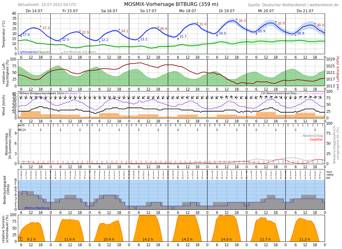 Wetter Bitburg 14 Tage